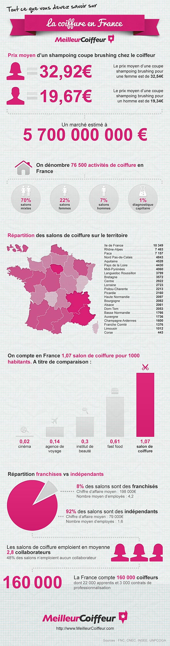 infographie-coiffure