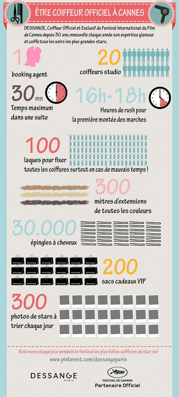 Infographie coiffeur Festival de Cannes Dessange Paris
