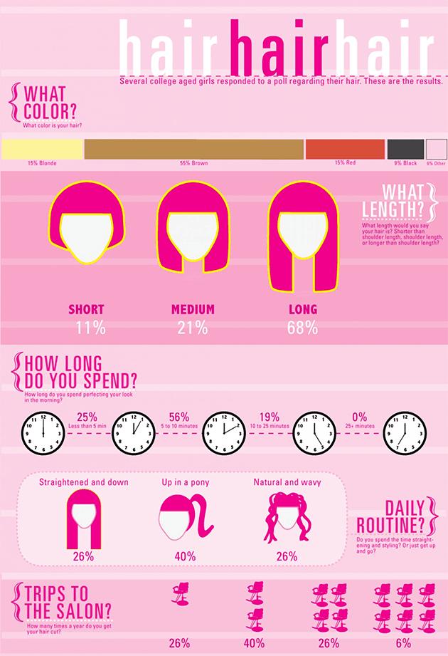 Infographie cheveux femmes