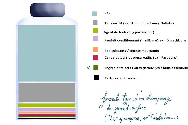 Composition shampooing vendus en grande surface - Les cheveux de Mini