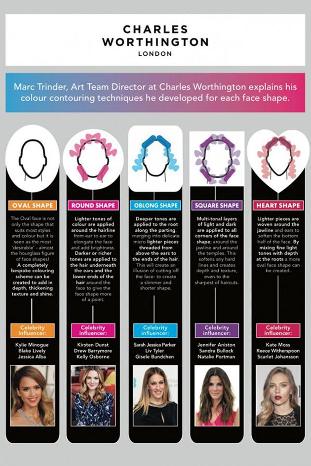 contouring capillaire tirer le meilleur parti de vos cheveux pour sublimer votre visage. Black Bedroom Furniture Sets. Home Design Ideas